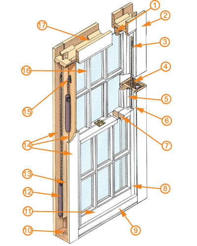 How A Sash window Works